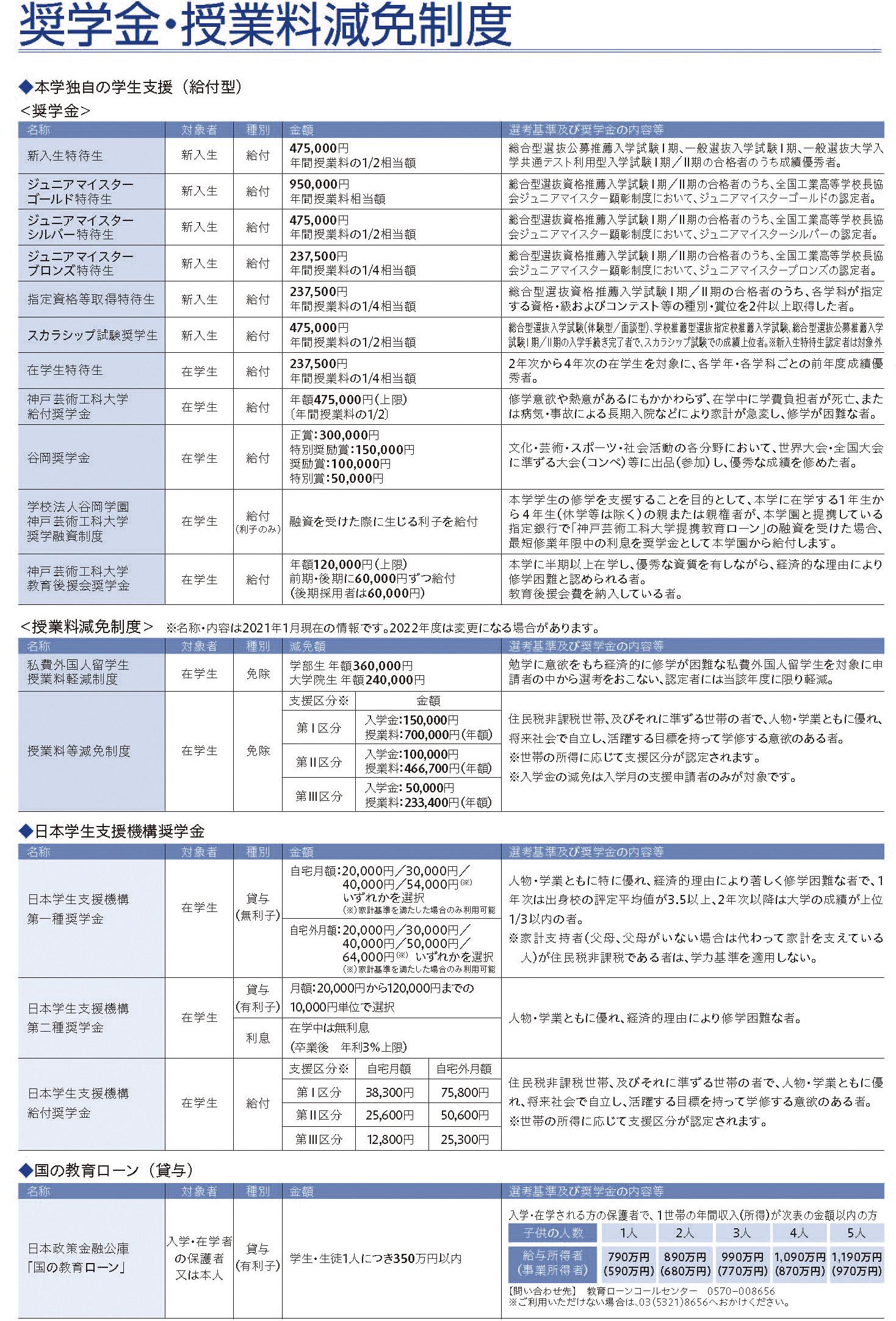 奨学金・特待生制度